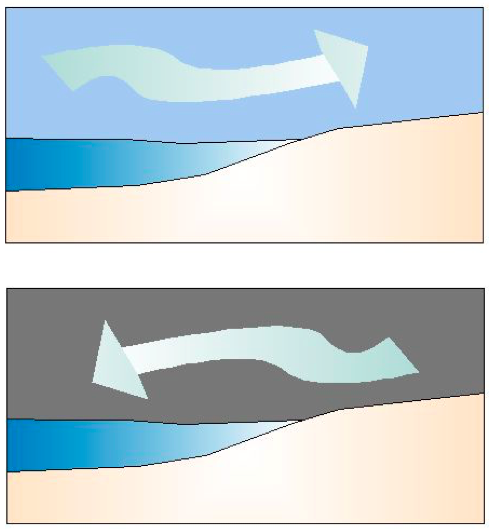 Diagram to show air flowing onshore in the day and offshore at night