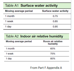 Table from Part F Appendix A of Building Regulations