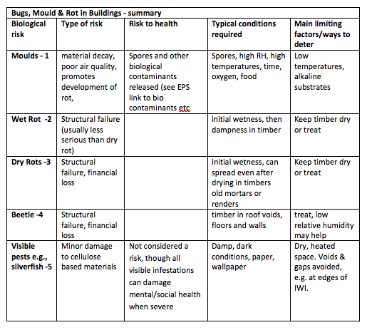 Summary Table of Bugs, Mould and Rot in Buildings