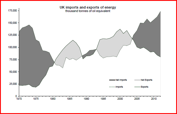 UK energy imports and exports