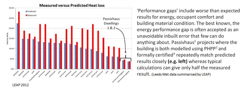 heat loss of buildings