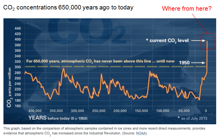 Carbon dioxide concentrations over the last 650,000 years