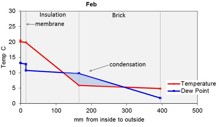 Graph of Glazer method predictions (February)