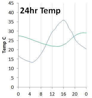 Graph to show decrement delay