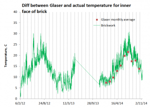 Glazer and actual temperatures for inner face of brick