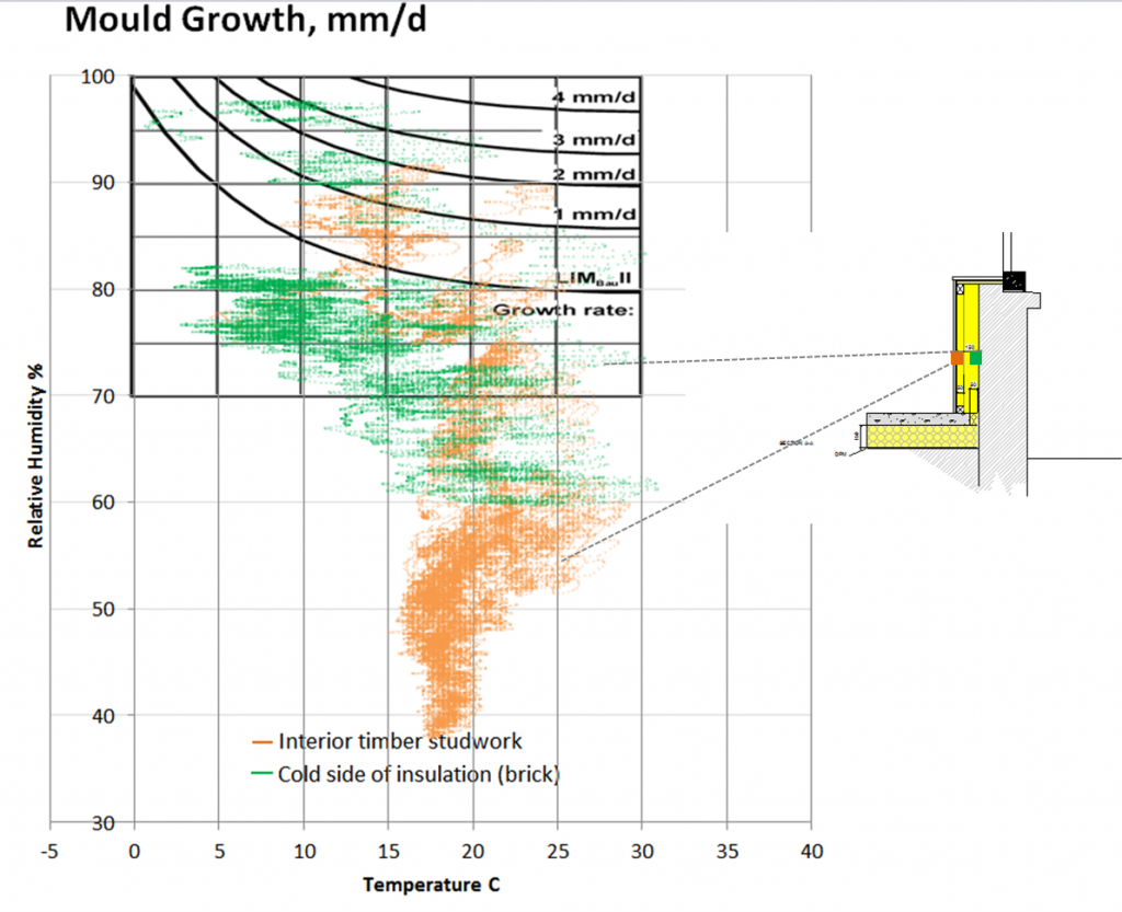 Graph showing mould growth isopleths and readings from sensors in wall assembly