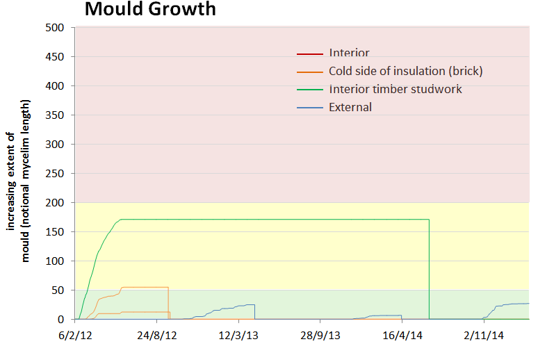 Graph showing risk of mould growth over time