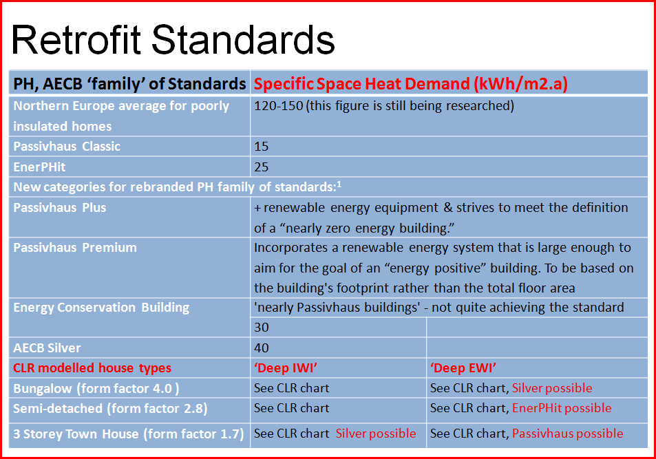 Table of CLR standards in the context of other new build and retrofit standards
