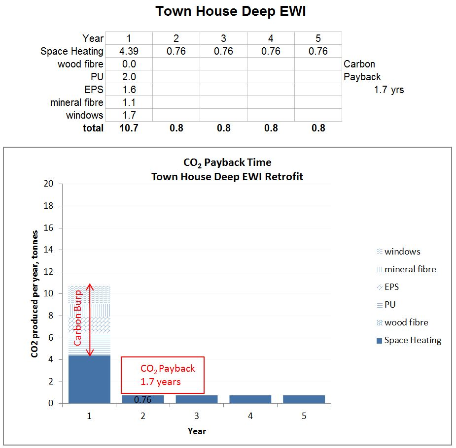 Graph of carbon dioxide payback time for a town house with deep EWI retrofit