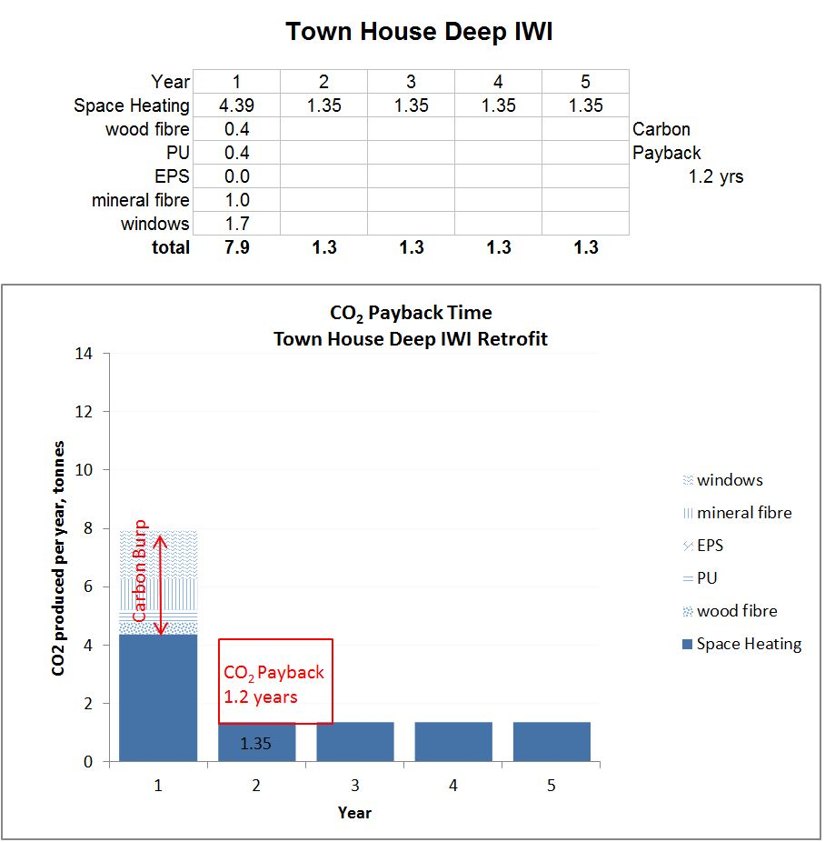Graph of carbon dioxide payback time for a town house with deep IWI retrofit