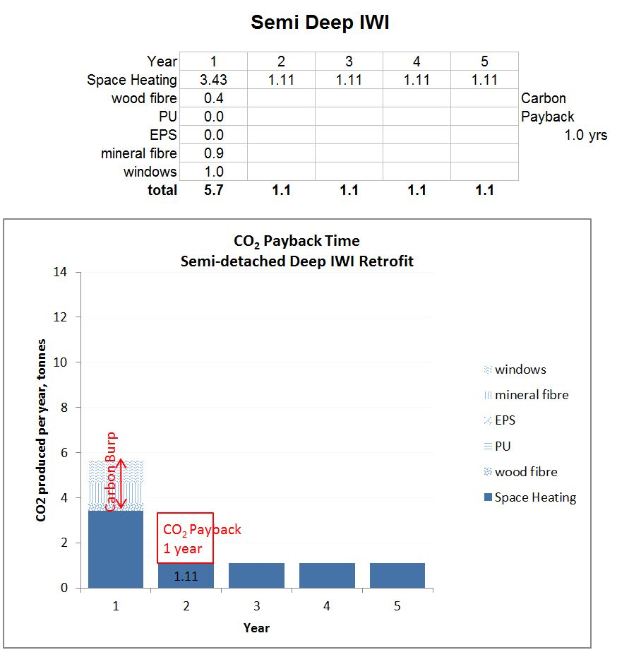 Graph of carbon dioxide payback time for a semi with deep IWI retrofit