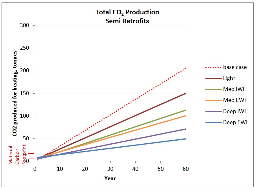Graph of total carbon dioxide production over 60 years - retrofitted semi