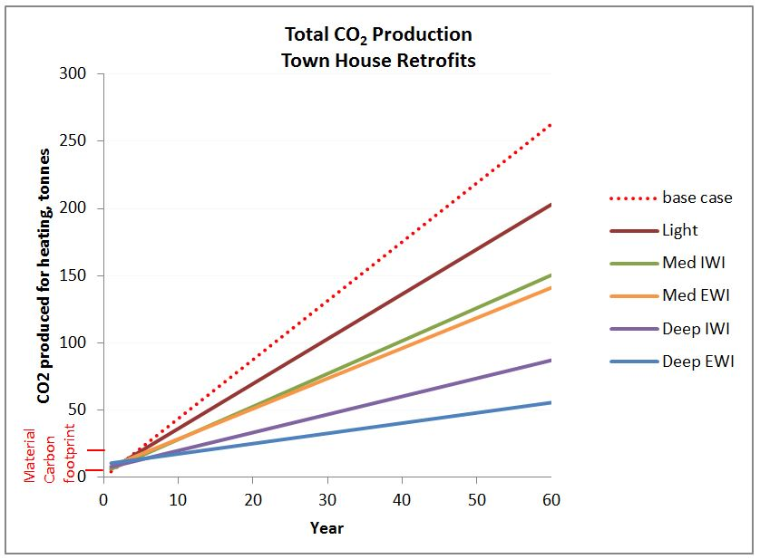 Graph of total carbon dioxide production over 60 years - retrofitted town house