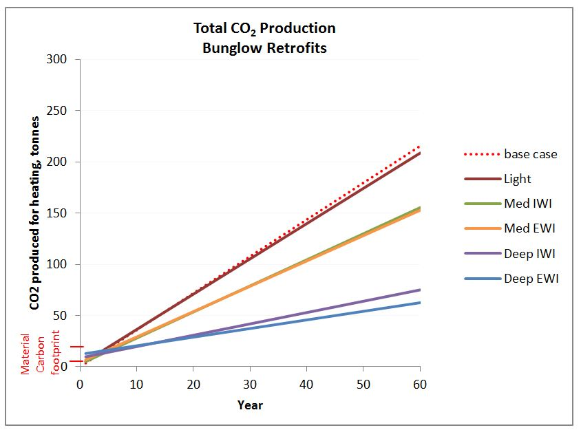 Graph of total carbon dioxide production over 60 years - retrofitted bungalow
