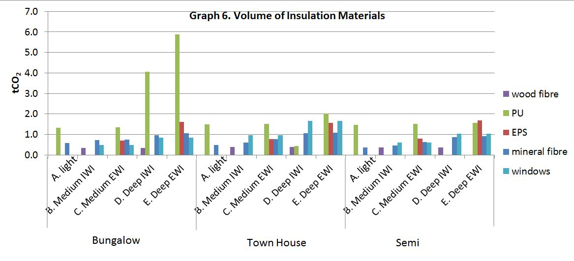 Graph showing volume of insulation materials used in different types of retrofit.