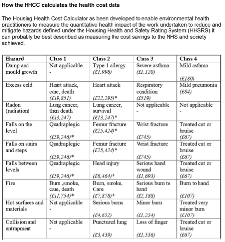 Table - extract from the Housing Health Cost Calculator