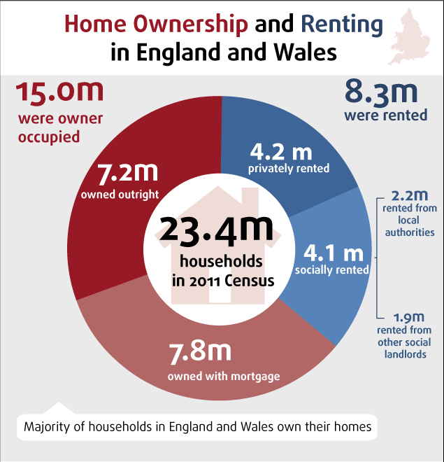 Pie chart of home owning and renting in England and Wales