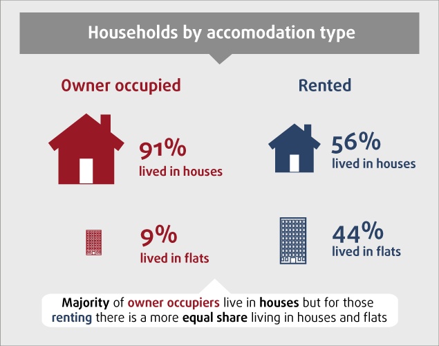 Diagram of households by accommodation type