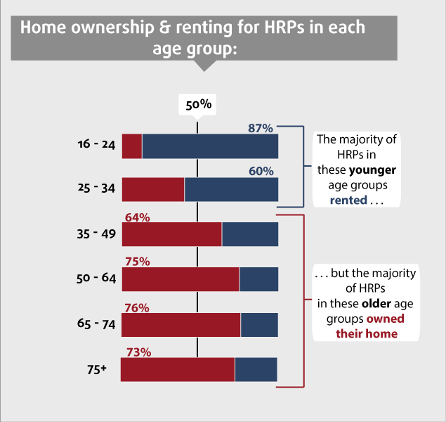 Bar chart of home ownership by age category