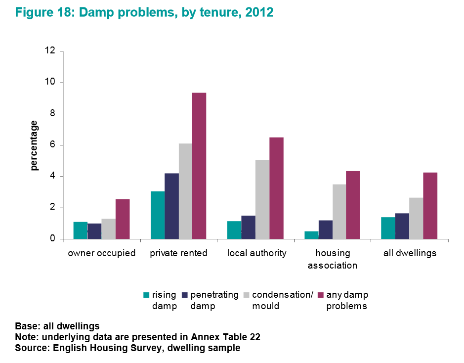 Graph showing damp problems by type of tenure in 2012