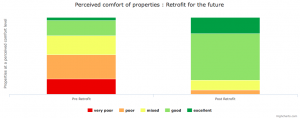 Chart showing perceived comfort before and after Retrofit for the Future projects