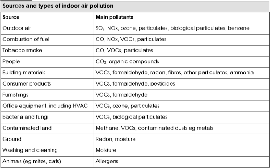 Table showing sources and types of indoor air pollution