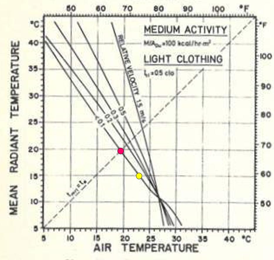 Graph showing Fanger's comfort equation