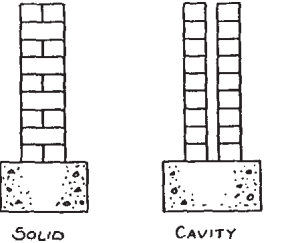 Diagram of section through solid and cavity walls