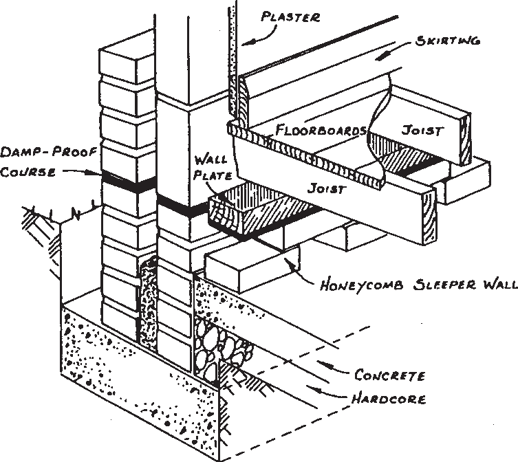 Diagram showing a suspended timber floor (and junction with cavity wall)