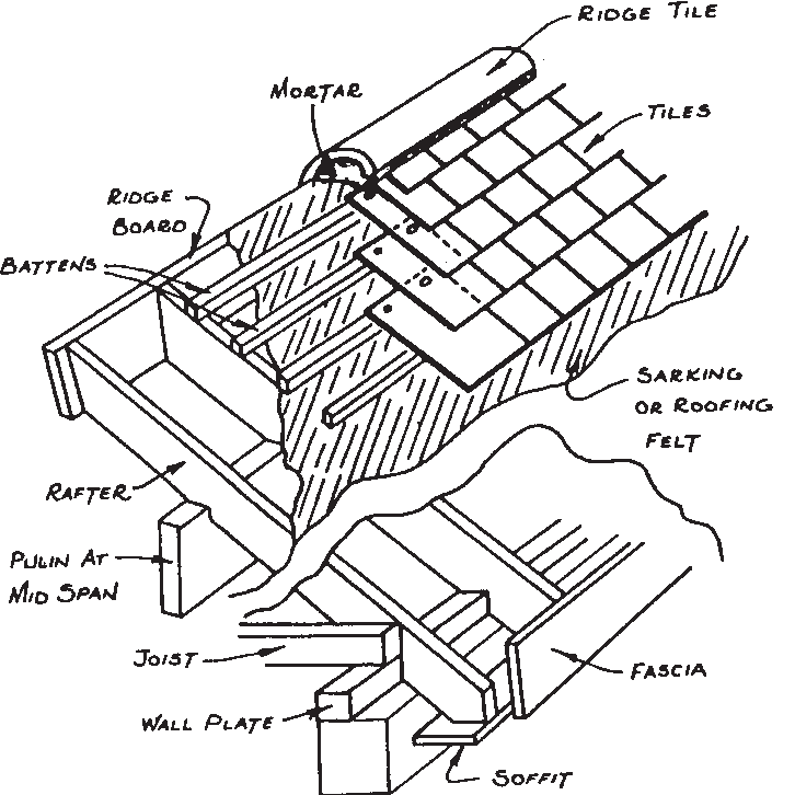 Diagram showing pitched roof construction