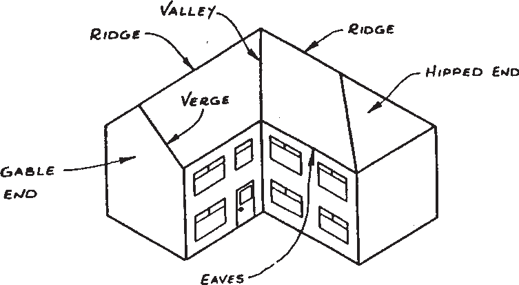 Illustration of common roofing terms