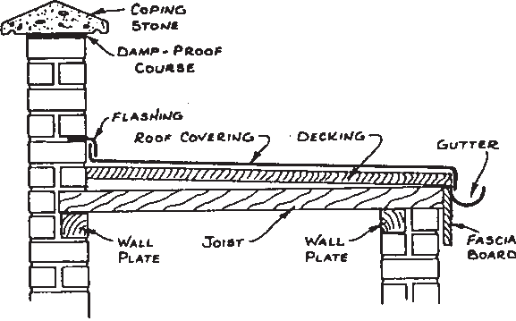 Diagram showing flat roof construction