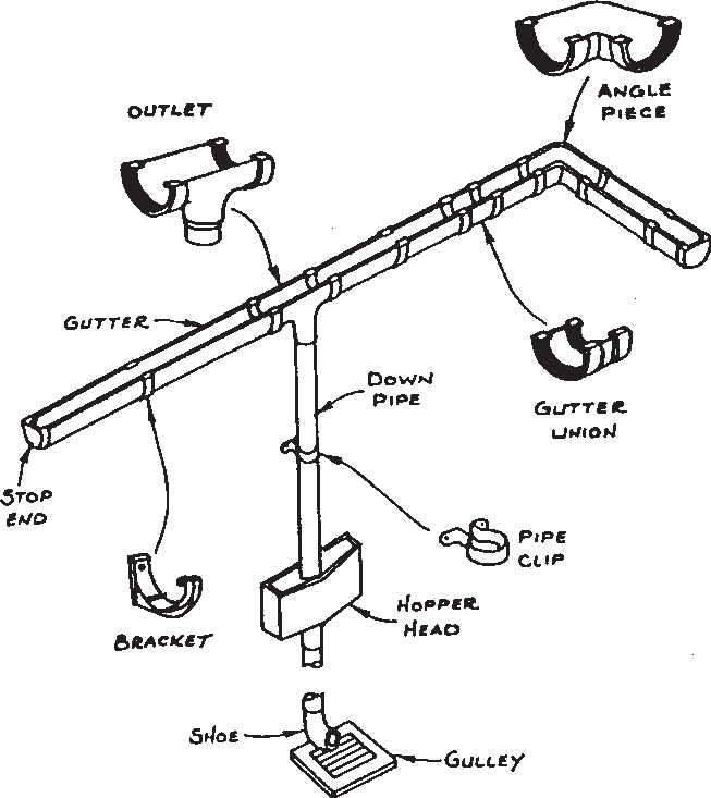 Illustration of guttering parts