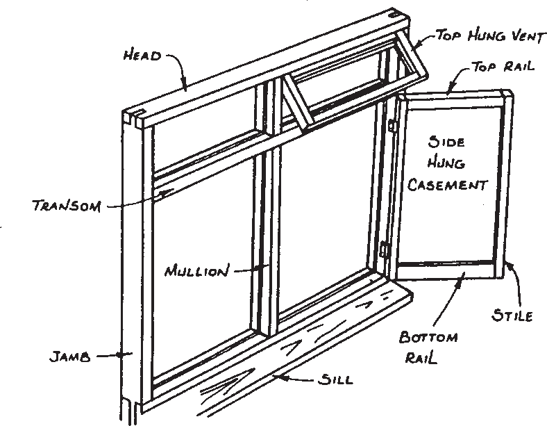 Components of windows