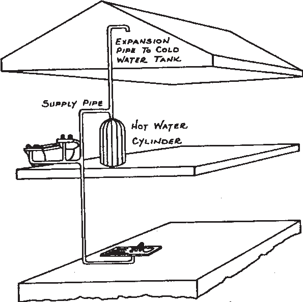 Diagram showing hot water system