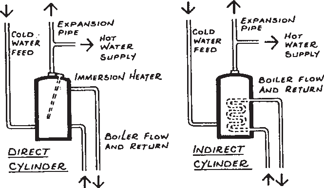 Diagram showing direct and indirect cylinders