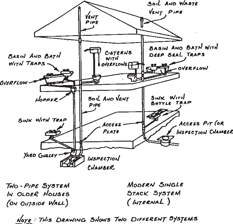 Diagram showing waste and soil connections
