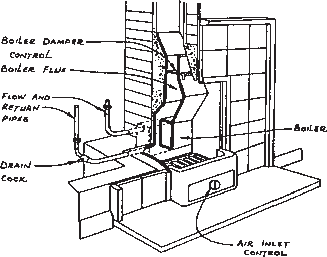 Diagram showing open fire with back boiler