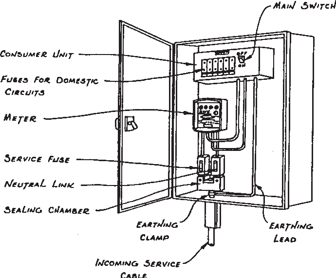 Diagram showing electricity supply box