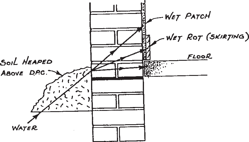 Diagram showing transfer of ground water above DPC in solid wall