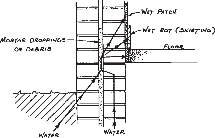 Diagram showing transfer of ground water above DPC in cavity wall