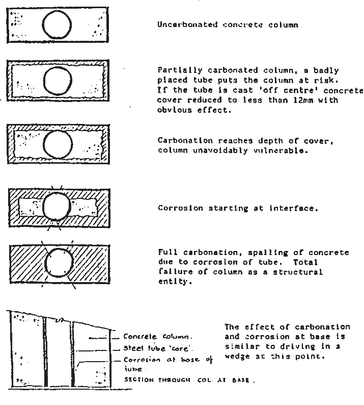 Diagram showing the progressive effects of carbonation