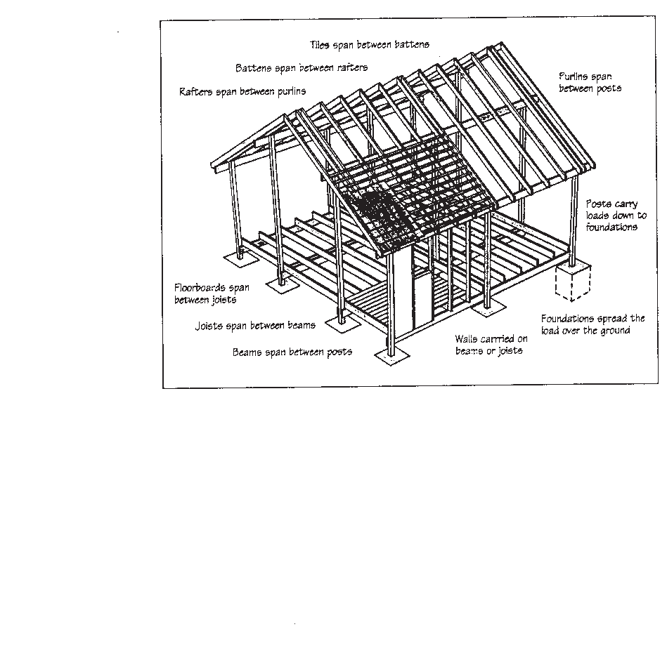 Diagram of post and beam frame construction