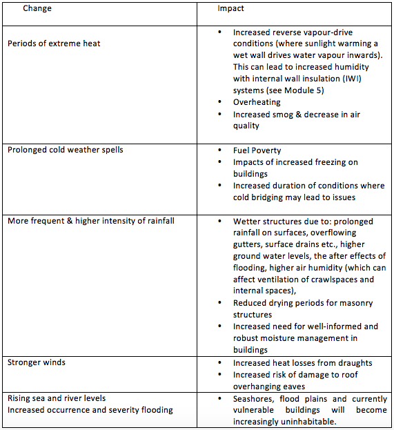 Table of climate change elements and their associated impacts