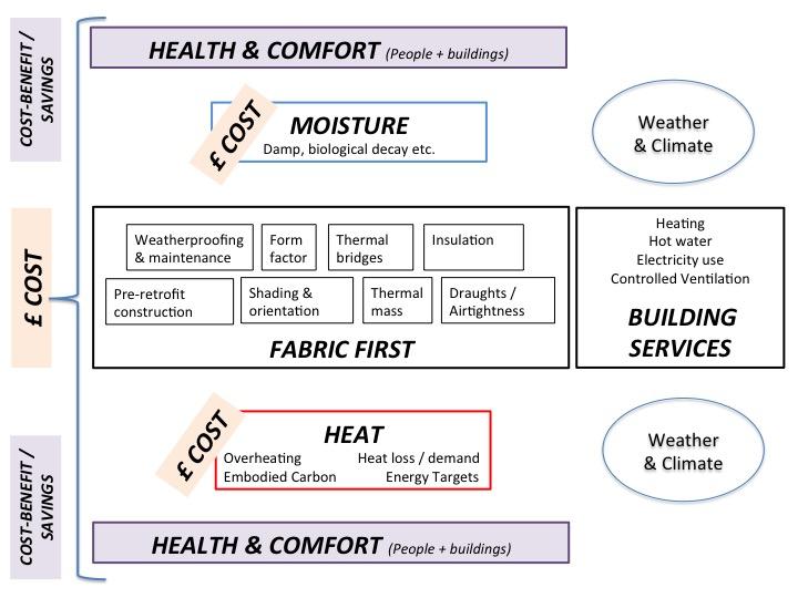 CLR overview summary diagram (Source: Tina Holt)