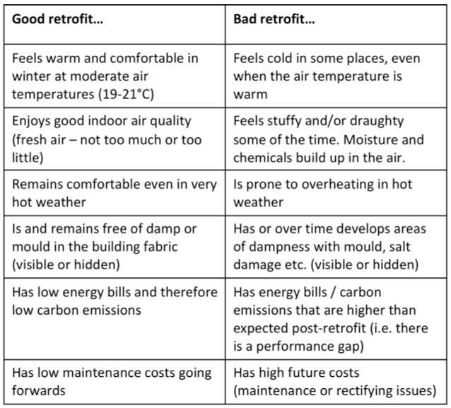 Table with features of good and bad retrofit
