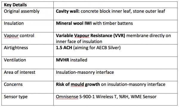 CLR case study 10 intro table