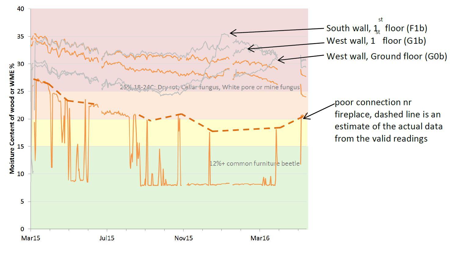 Graph of WME trends post retrofit for a range of sensor locations