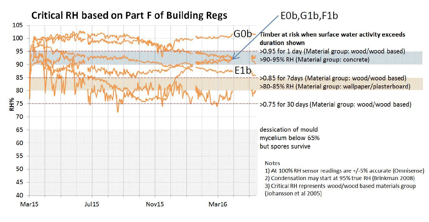 Graph showing RH trend post retrofit