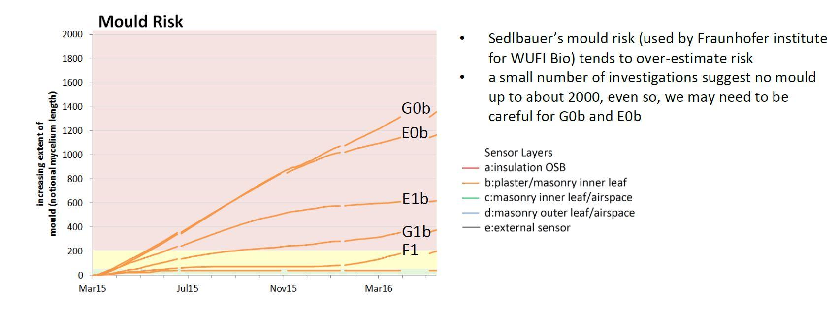 Graph showing sensor results against mould risk